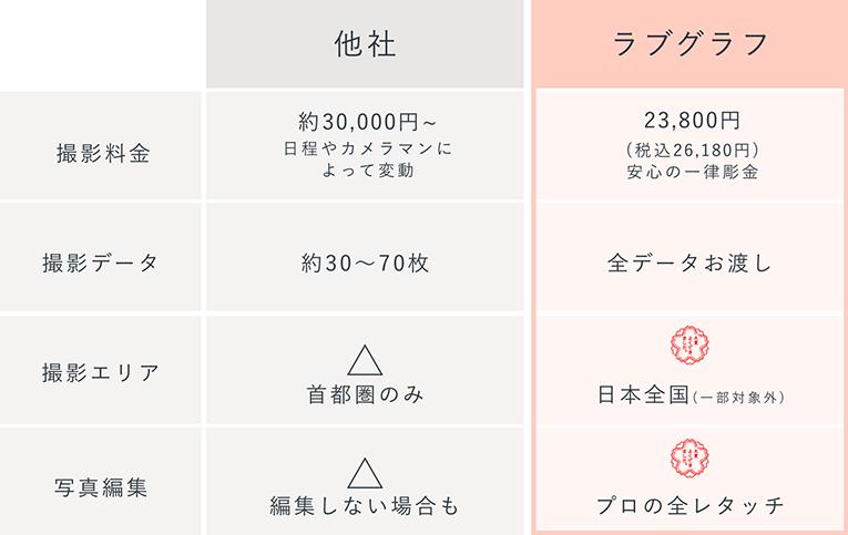 ペット撮影価格比較表